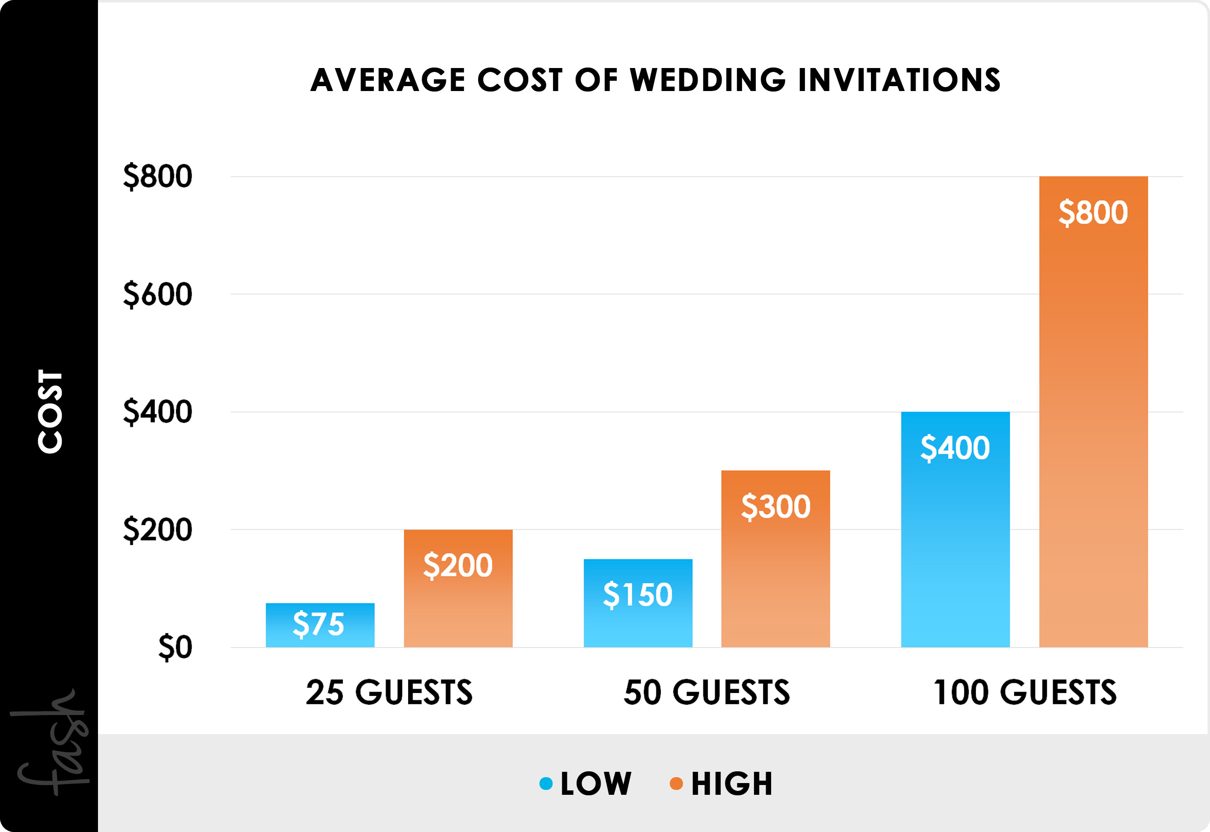 2020 Cost Of Wedding Invitations Average Prices By Design Style