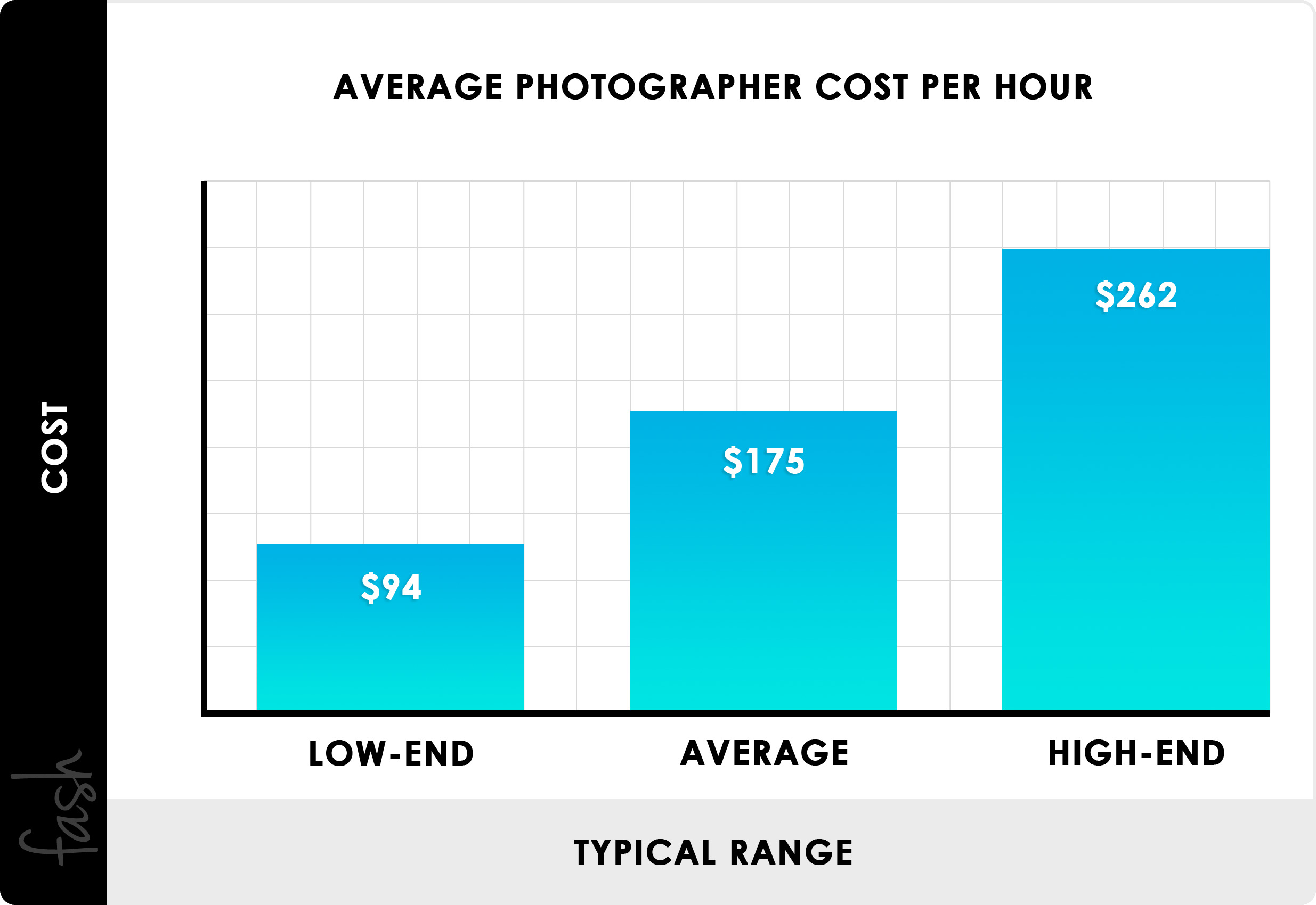 2019 Photography Pricing | Charges, Hourly Rates, Price List