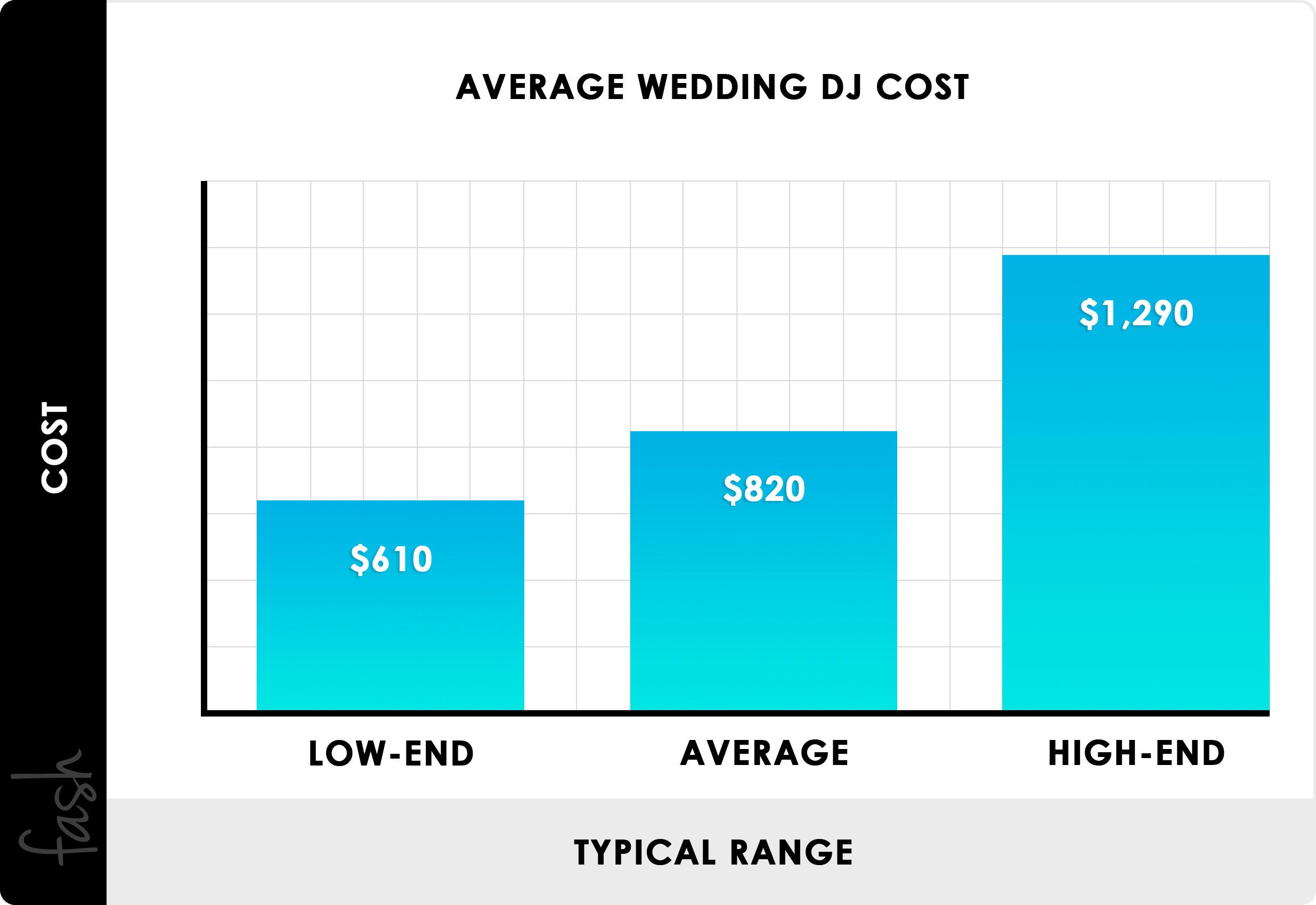 2020 Wedding Dj Costs Average Prices Per Wedding Per Hour