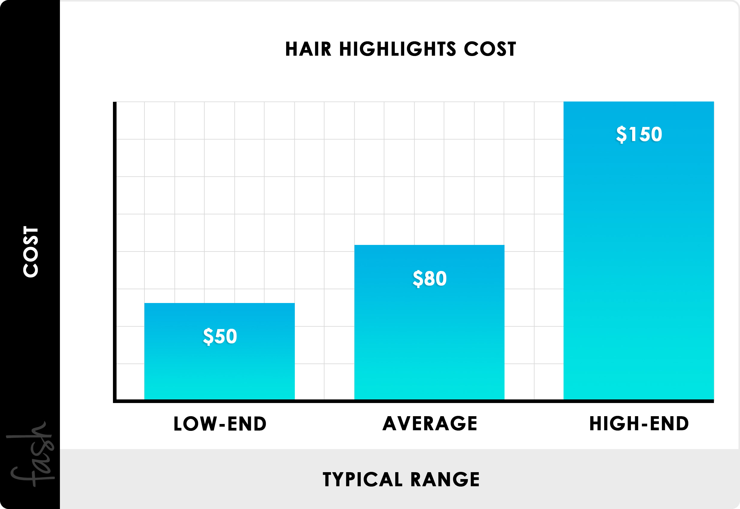 2021 Hair Highlights Cost | Average Salon Color & Dye Prices