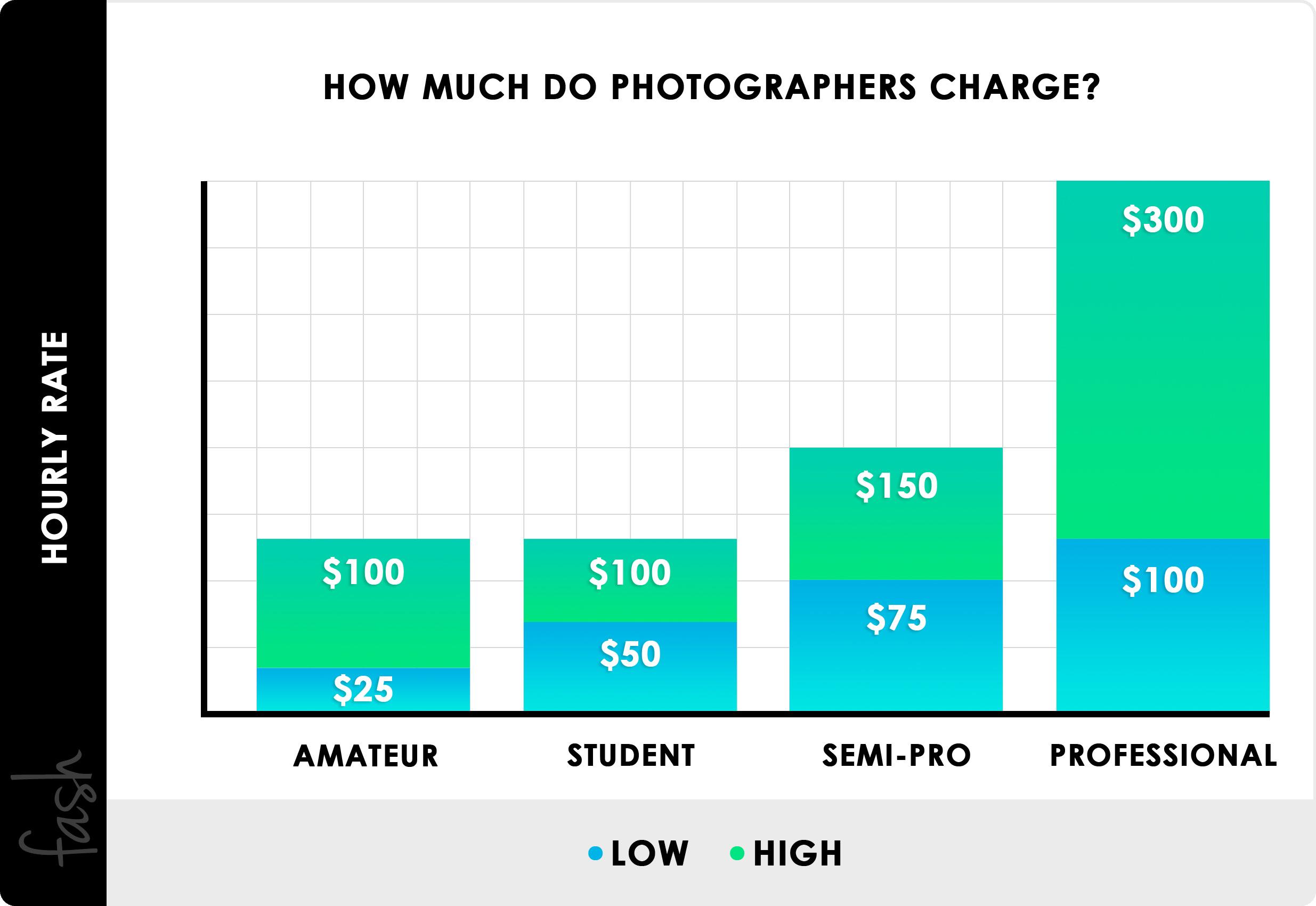 Lista de precios ¿Cuánto cobran los fotógrafos?