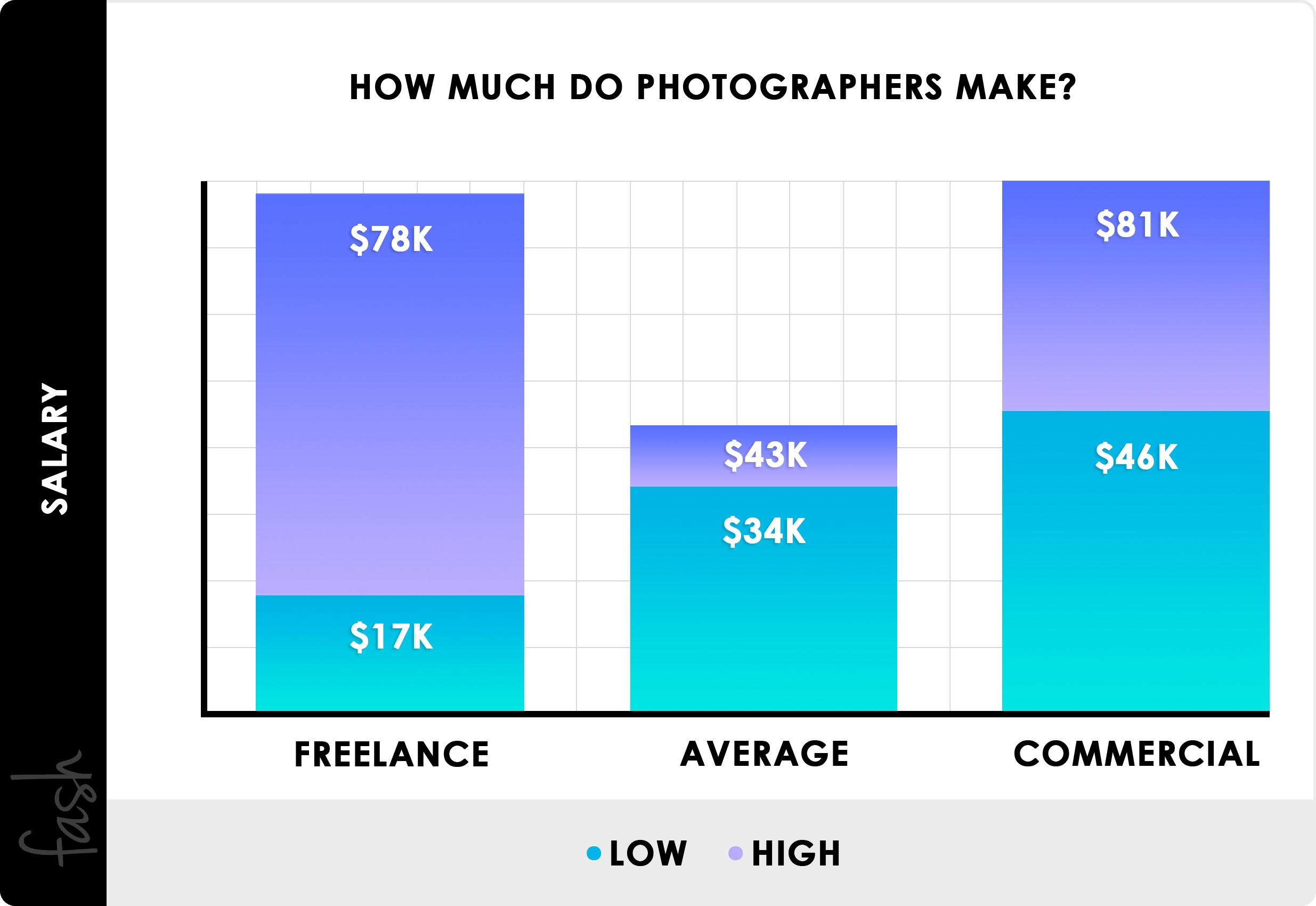 Lista de precios: ¿Cuánto ganan los fotógrafos?